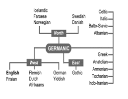 Germanic family of Languages